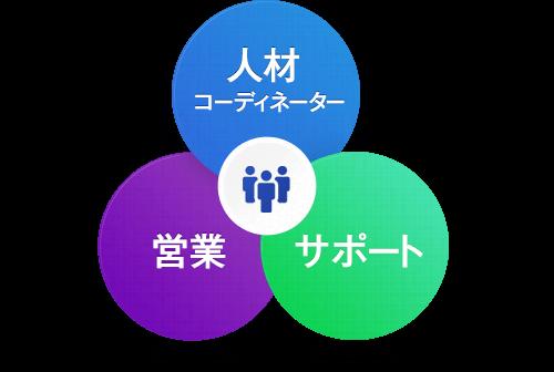 人材コーディネーター 営業 サポート